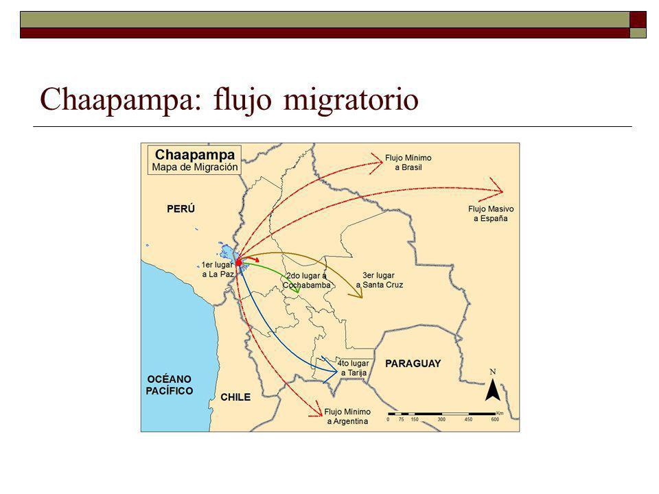 Chaapampa: flujo migratorio