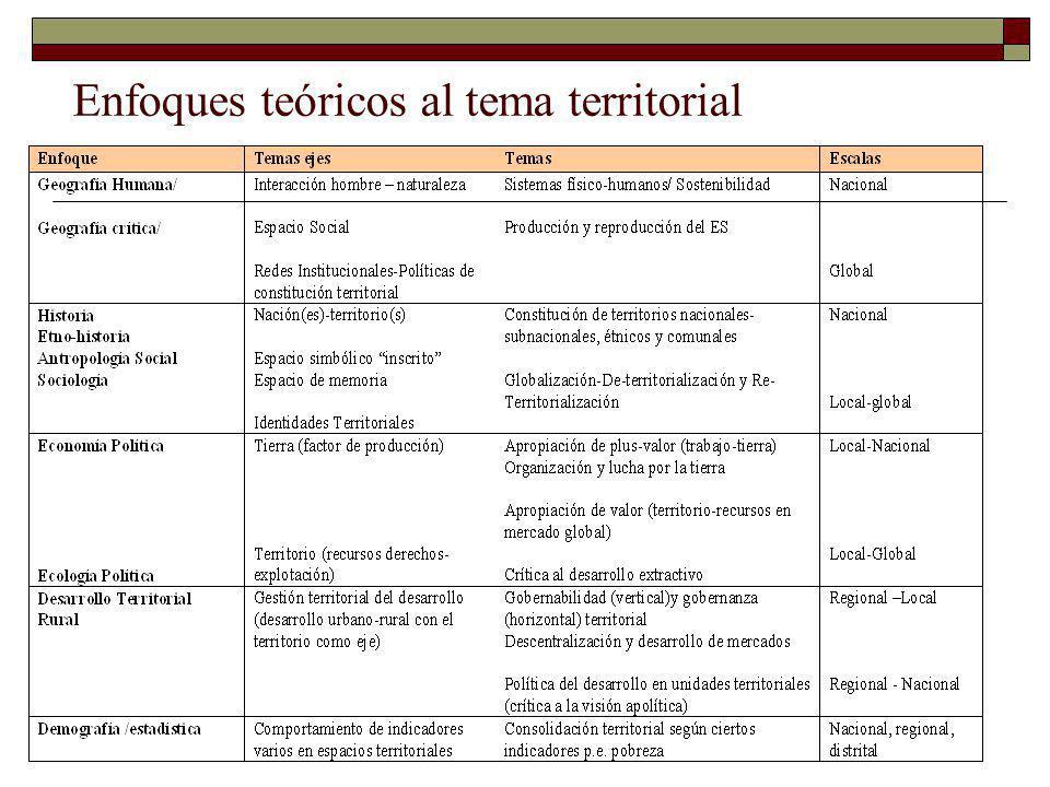 Enfoques teóricos al tema territorial