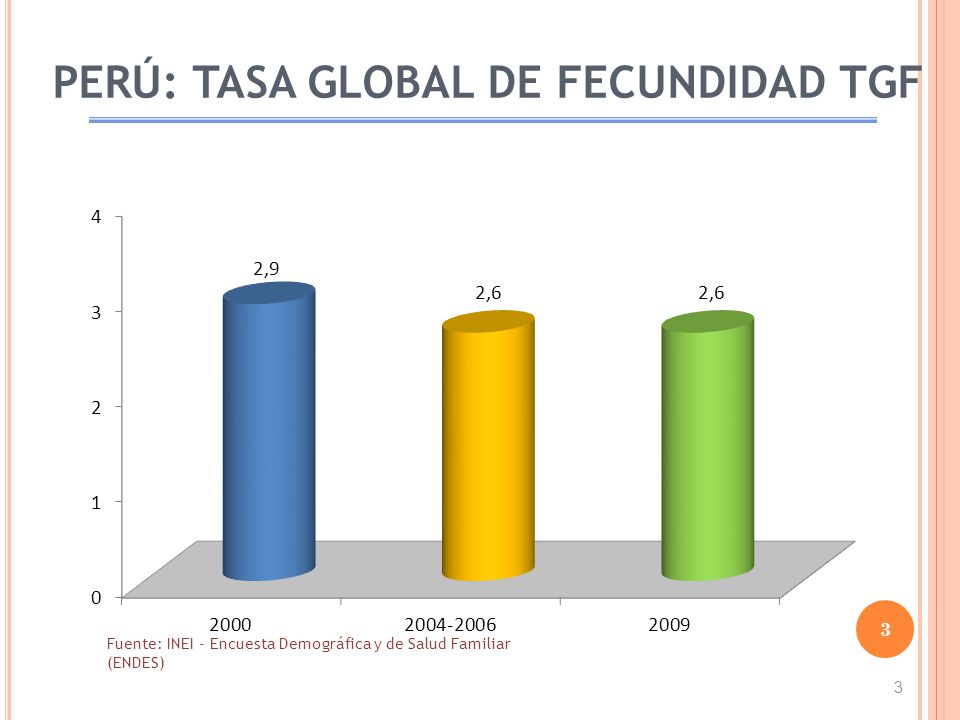 PERÚ: TASA GLOBAL DE FECUNDIDAD TGF