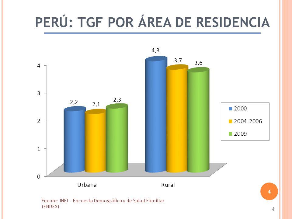 PERÚ: TGF POR ÁREA DE RESIDENCIA