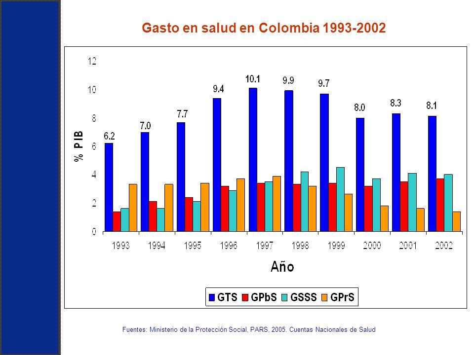 Gasto en salud en Colombia 1993-2002