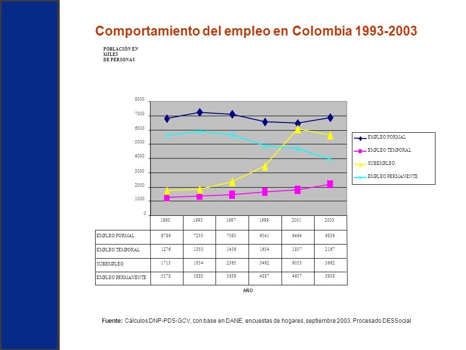 Comportamiento del empleo en Colombia 1993-2003