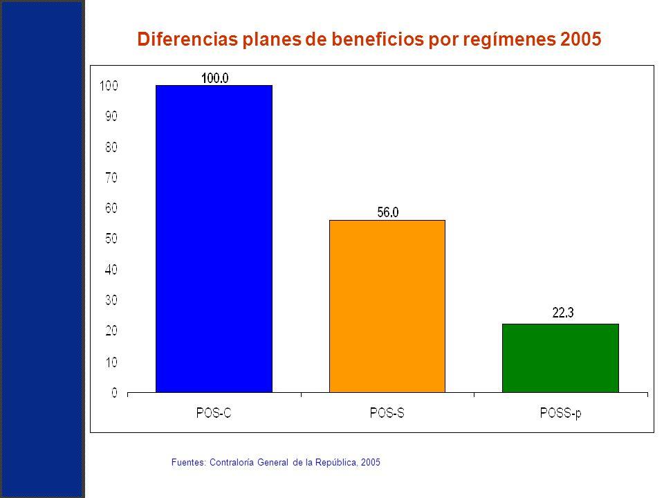 Diferencias planes de beneficios por regímenes 2005