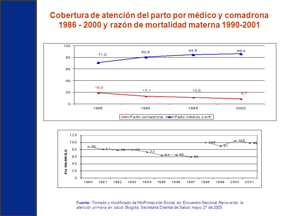 Cobertura de atención del parto por médico y comadrona 1986 - 2000 y razón de mortalidad materna 1990-2001