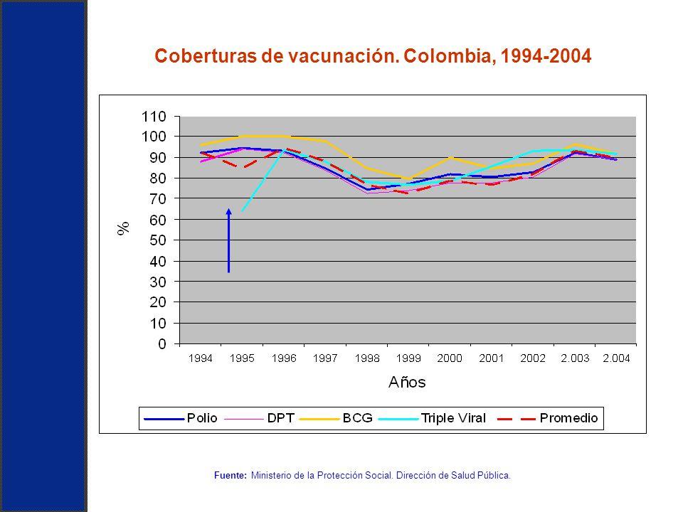 Coberturas de vacunación. Colombia, 1994-2004