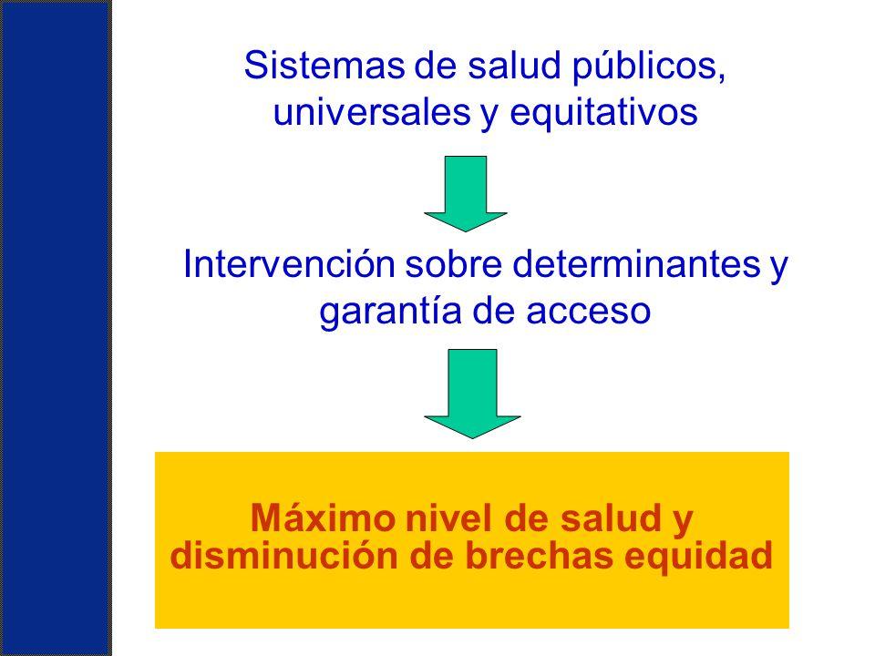 Máximo nivel de salud y disminución de brechas equidad