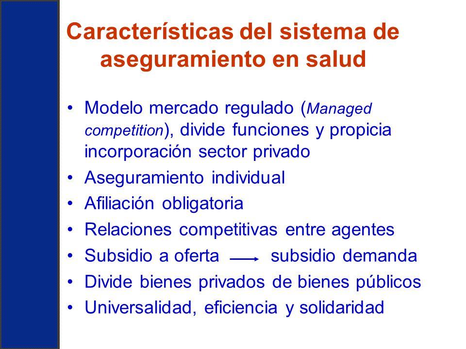 Características del sistema de aseguramiento en salud
