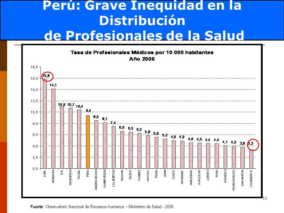 Perú: Grave Inequidad en la Distribución de Profesionales de la Salud