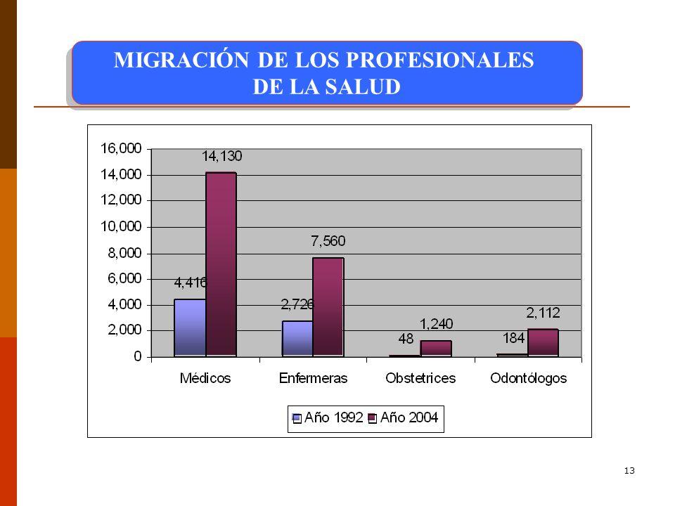 MIGRACIÓN DE LOS PROFESIONALES