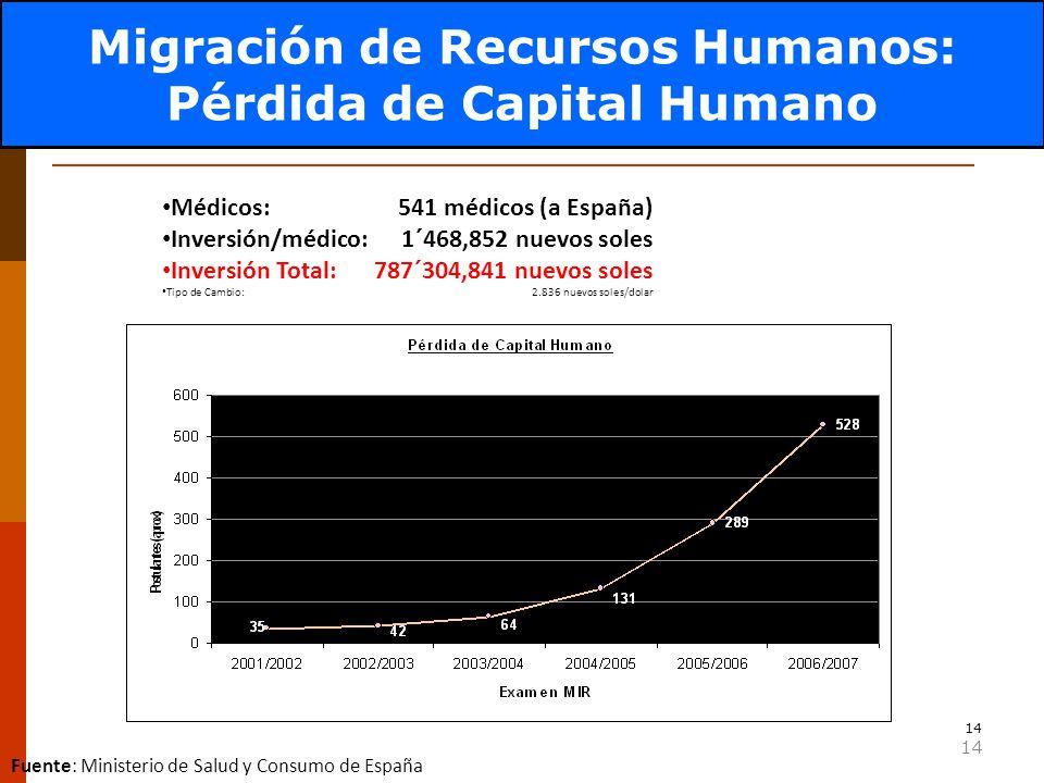 Factor Crítico: RRHH-Migración
