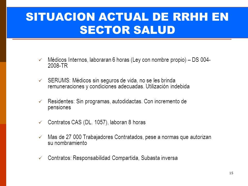 SITUACION ACTUAL DE RRHH EN SECTOR SALUD