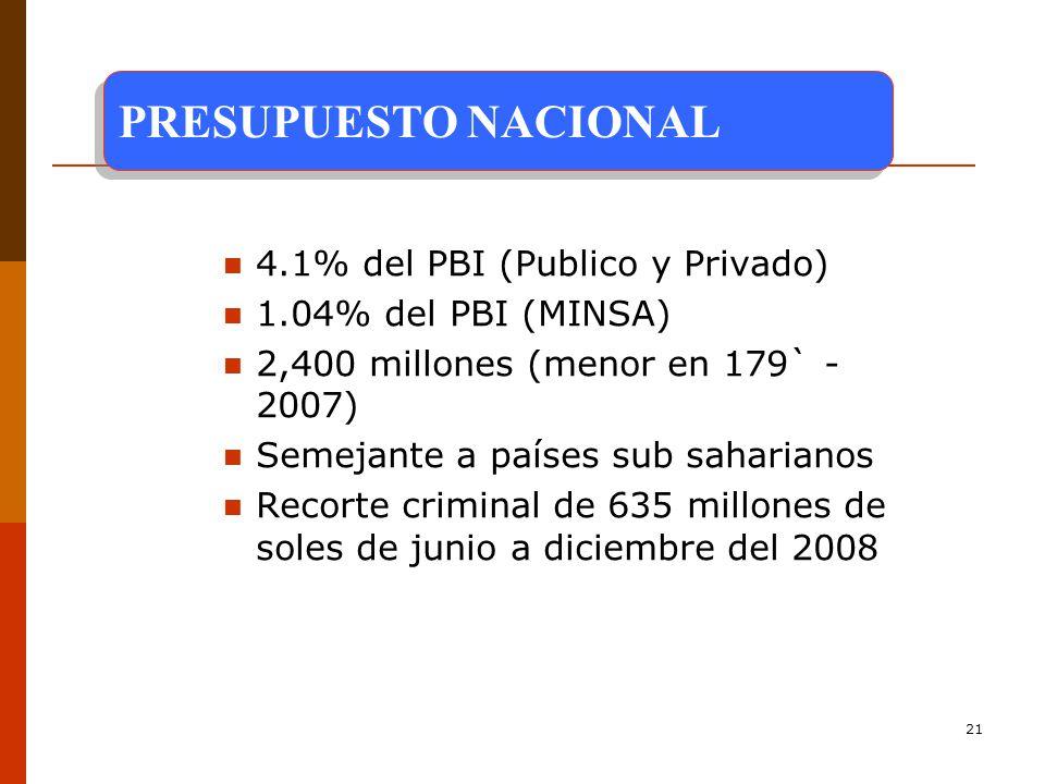 PRESUPUESTO NACIONAL 4.1% del PBI (Publico y Privado)