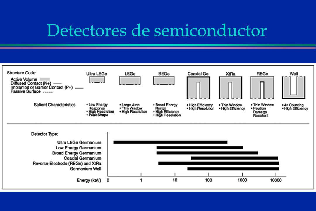 Detectores de semiconductor