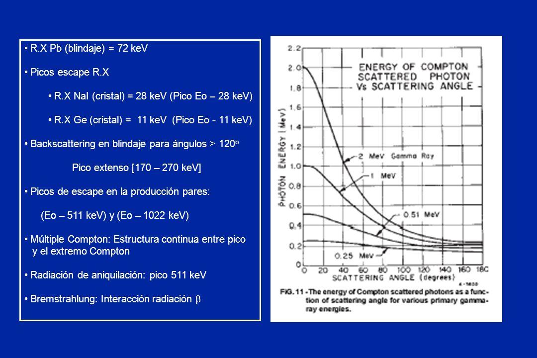 R.X Pb (blindaje) = 72 keV Picos escape R.X. R.X NaI (cristal) = 28 keV (Pico Eo – 28 keV) R.X Ge (cristal) = 11 keV (Pico Eo - 11 keV)