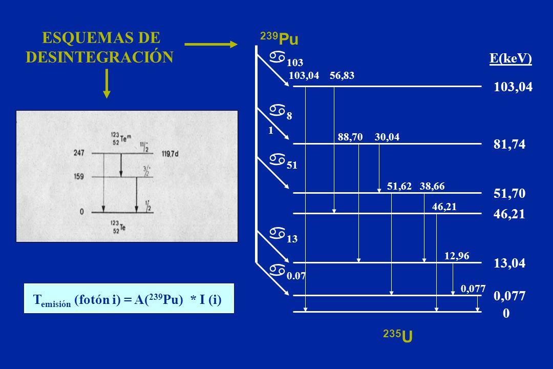 ESQUEMAS DE 239Pu DESINTEGRACIÓN a103 a81 a51 a13 a0.07 235U E(keV)