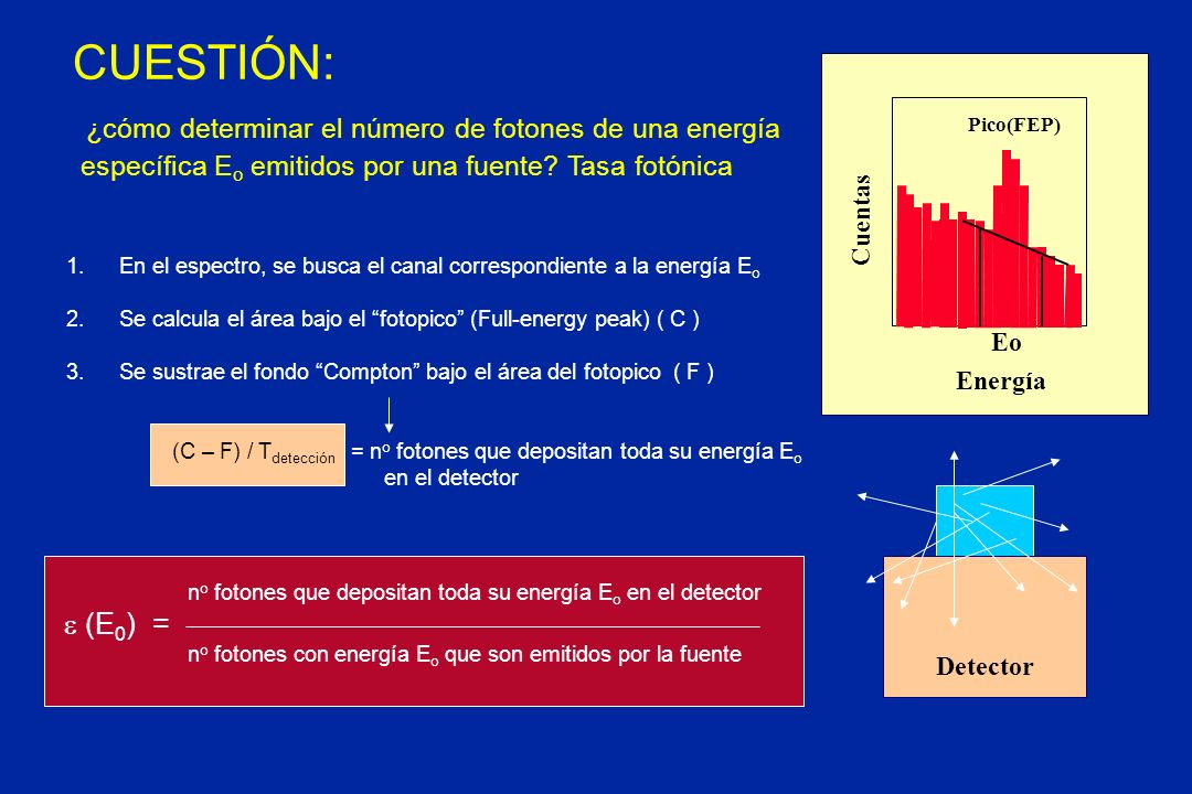 no fotones que depositan toda su energía Eo en el detector