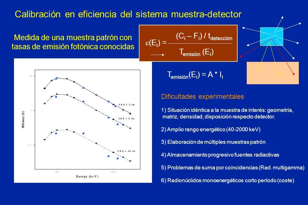 Calibración en eficiencia del sistema muestra-detector