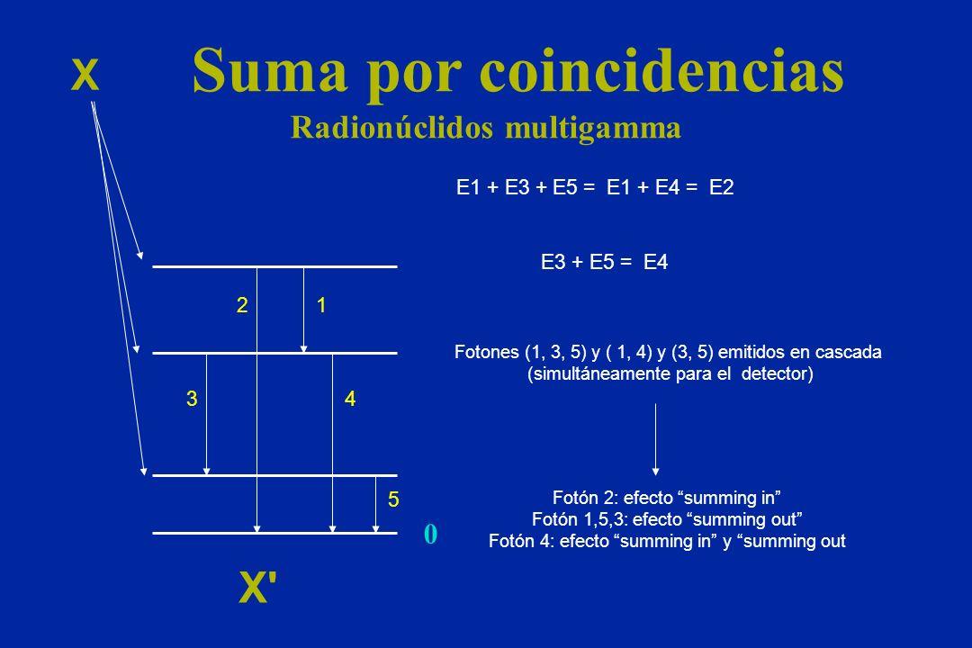 Suma por coincidencias Radionúclidos multigamma