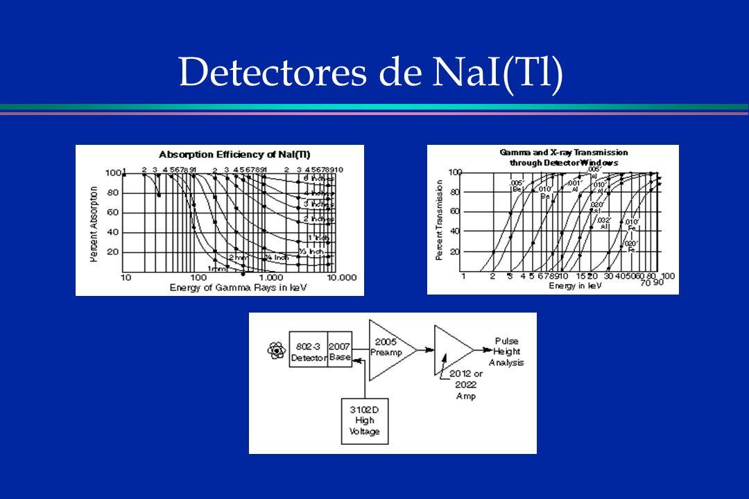 Detectores de NaI(Tl)