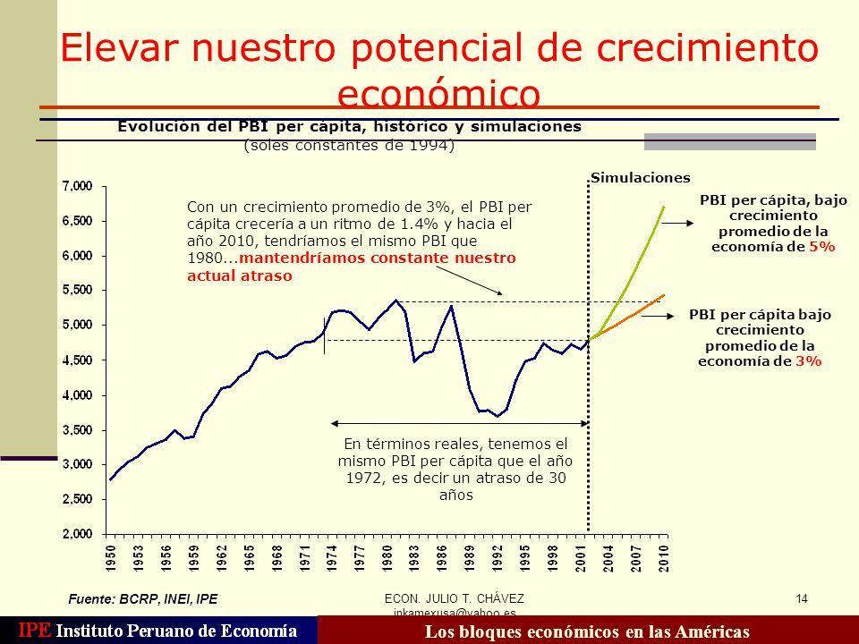 Elevar nuestro potencial de crecimiento económico