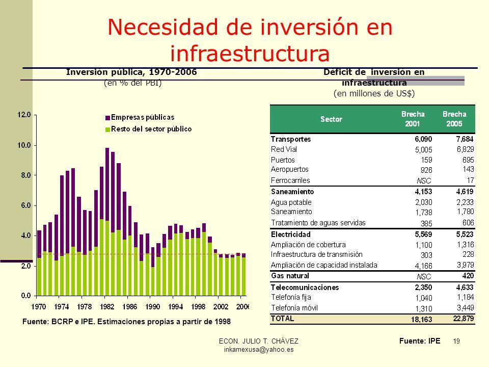 Necesidad de inversión en infraestructura