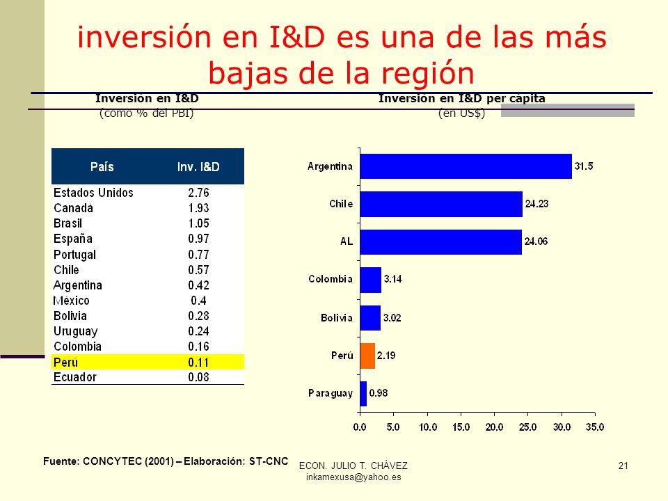 Inversión en I&D per cápita