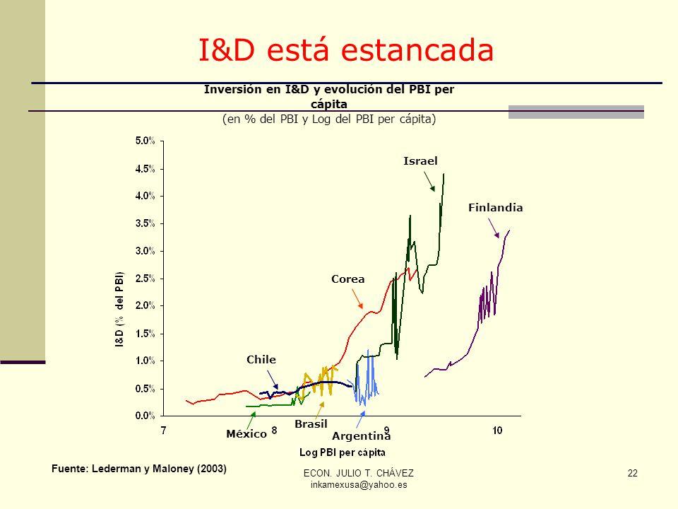 Inversión en I&D y evolución del PBI per cápita