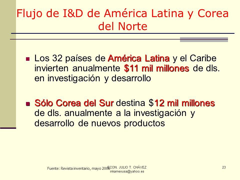 Flujo de I&D de América Latina y Corea del Norte