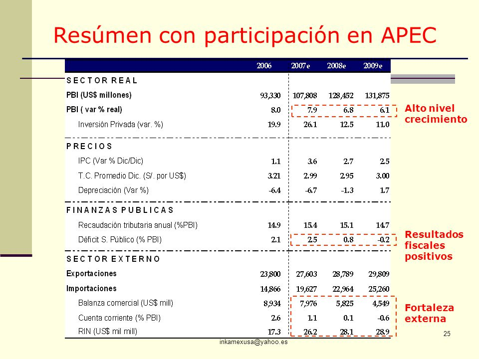 Resúmen con participación en APEC