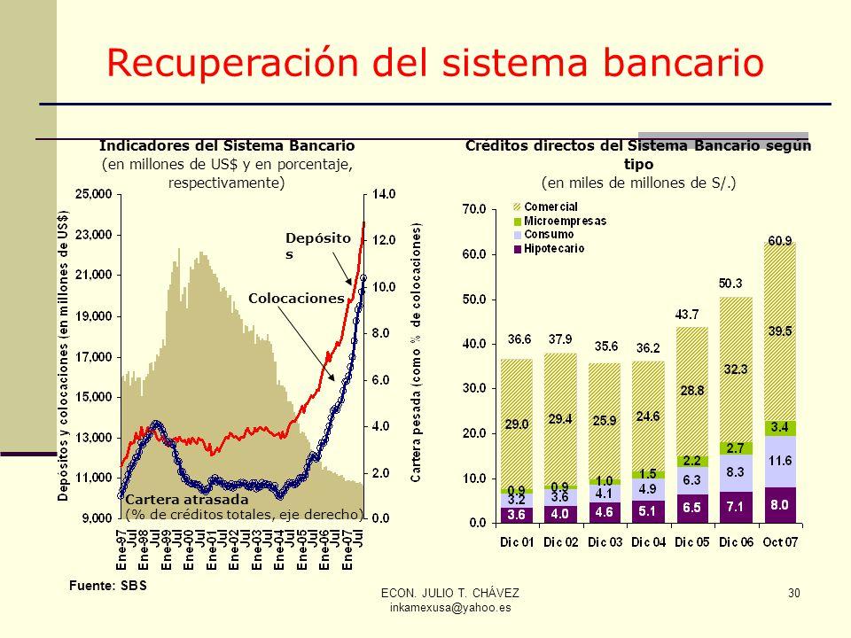 Recuperación del sistema bancario