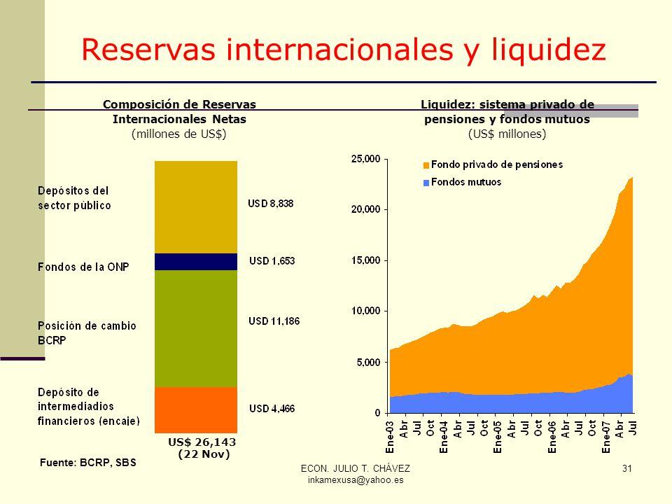 Reservas internacionales y liquidez
