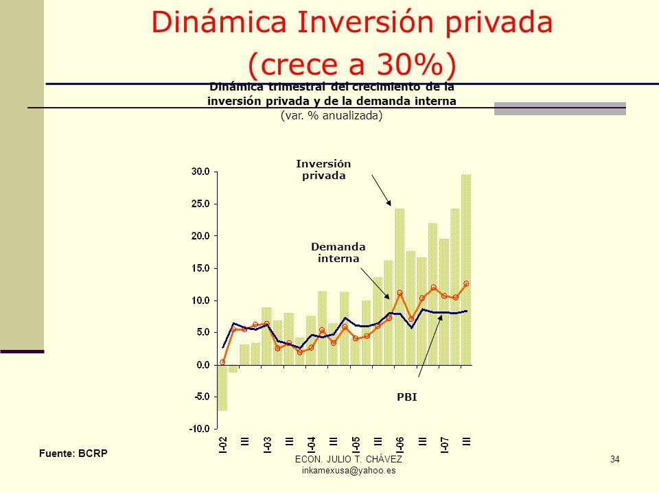 Dinámica Inversión privada (crece a 30%)