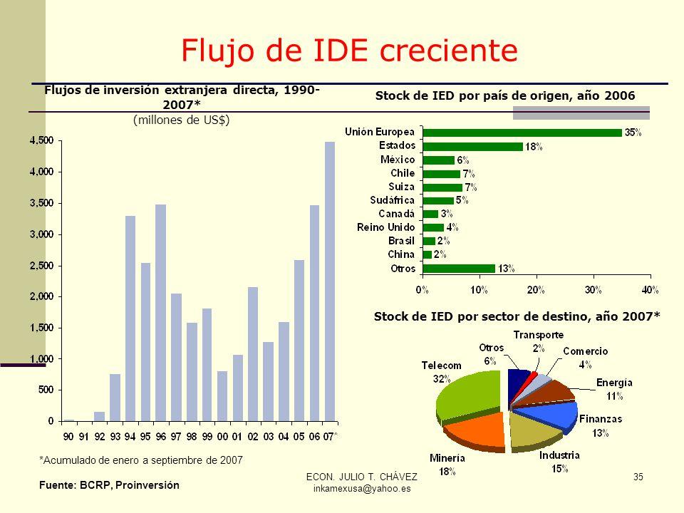 Flujo de IDE creciente Flujos de inversión extranjera directa, 1990-2007* (millones de US$) Stock de IED por país de origen, año 2006.