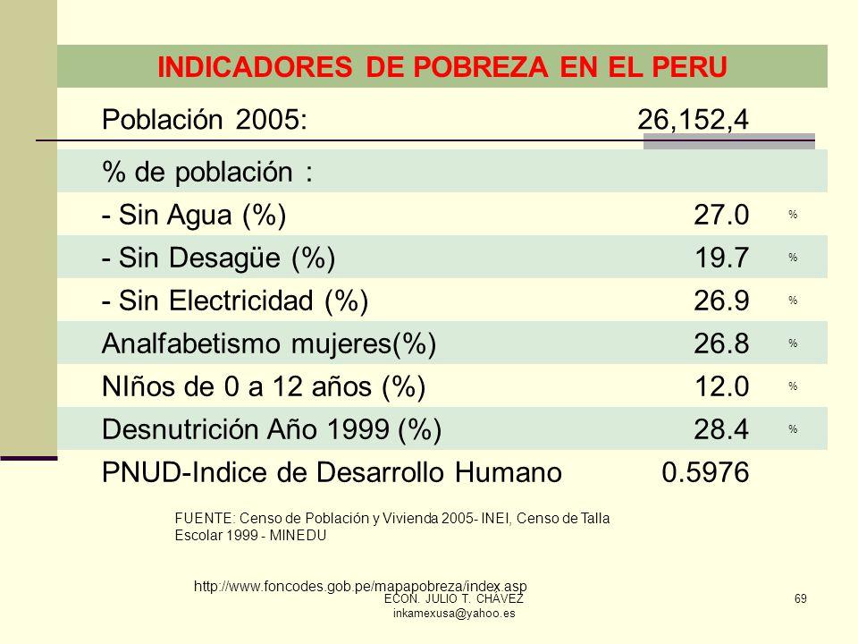 INDICADORES DE POBREZA EN EL PERU