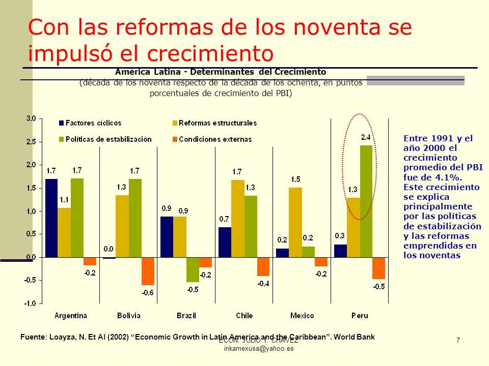 América Latina - Determinantes del Crecimiento