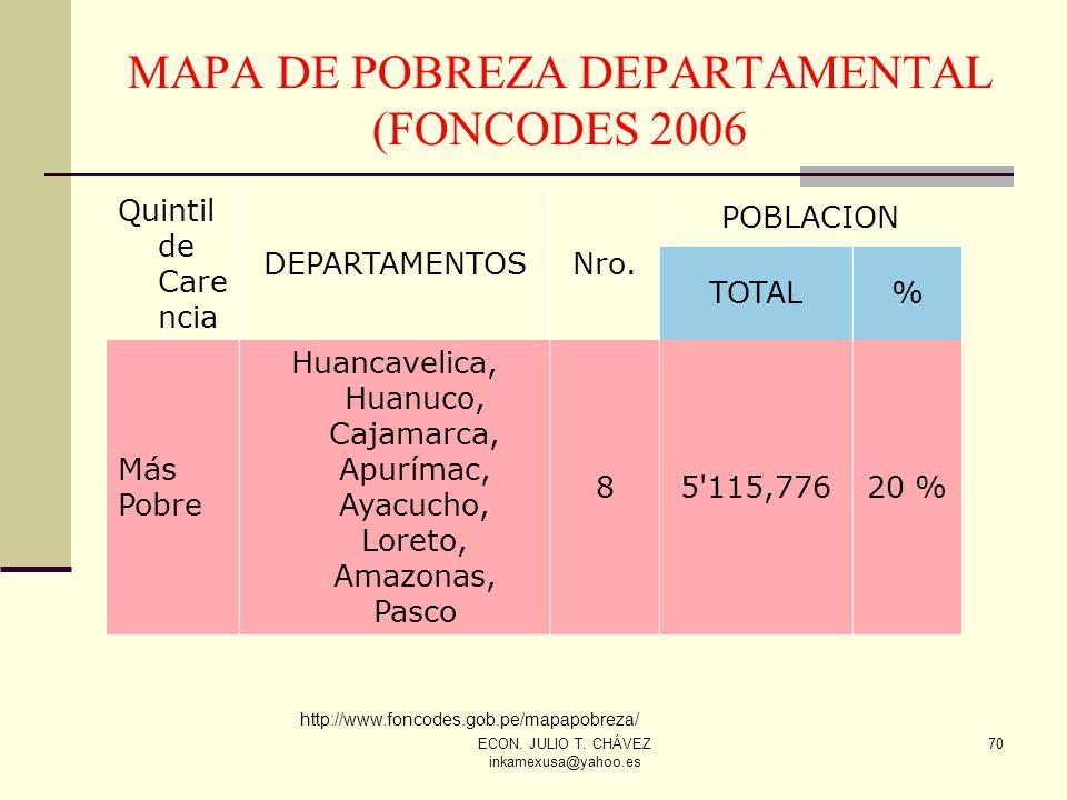 MAPA DE POBREZA DEPARTAMENTAL (FONCODES 2006