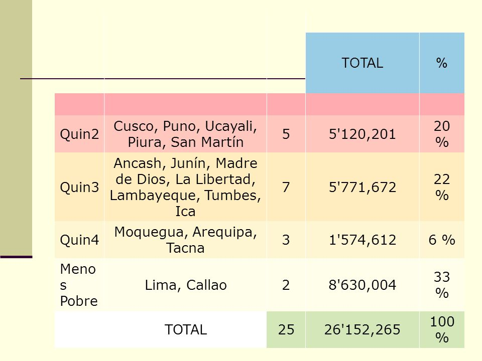 Cusco, Puno, Ucayali, Piura, San Martín 5 5 120,201 20 %