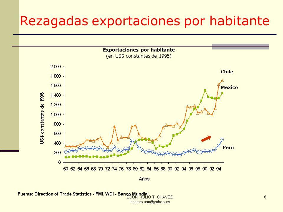 Exportaciones por habitante