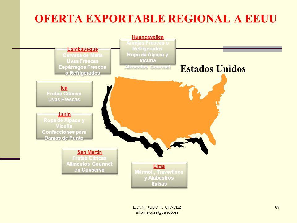 OFERTA EXPORTABLE REGIONAL A EEUU