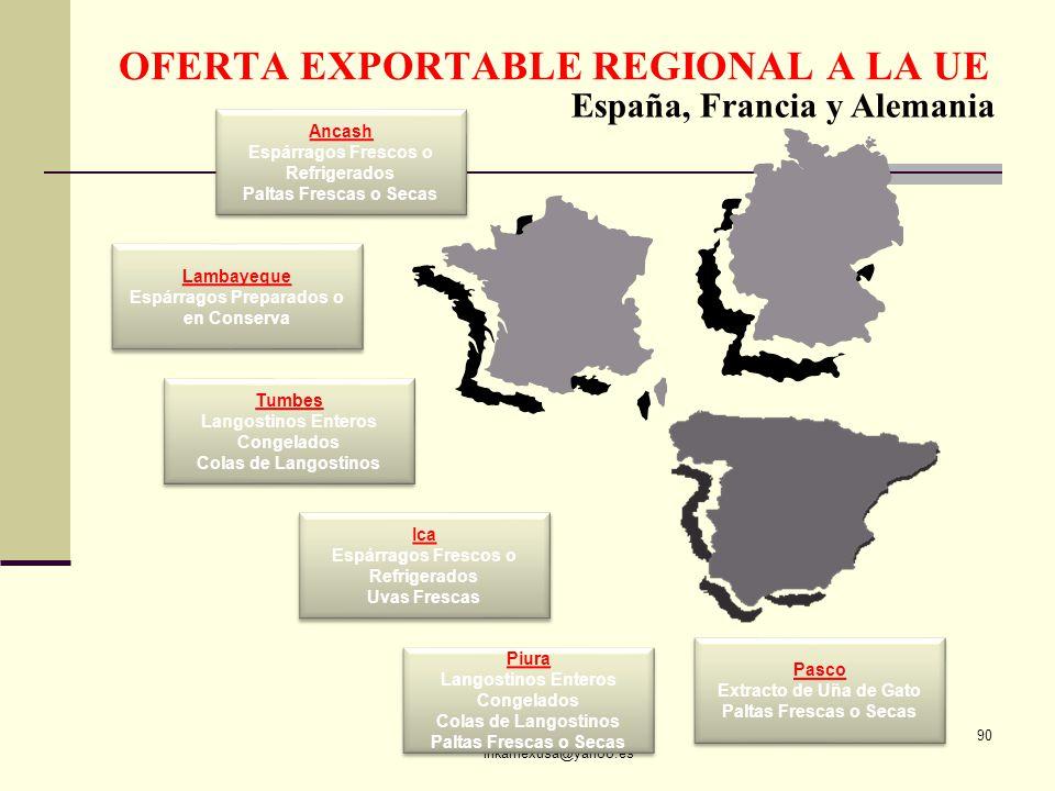 OFERTA EXPORTABLE REGIONAL A LA UE
