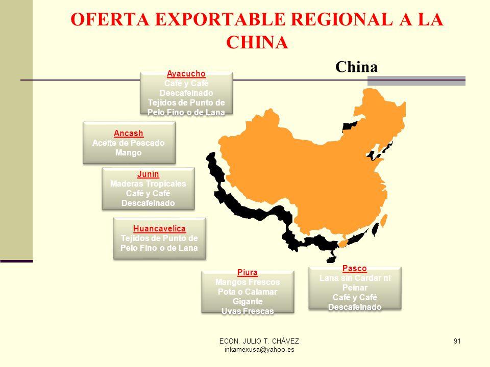 OFERTA EXPORTABLE REGIONAL A LA CHINA