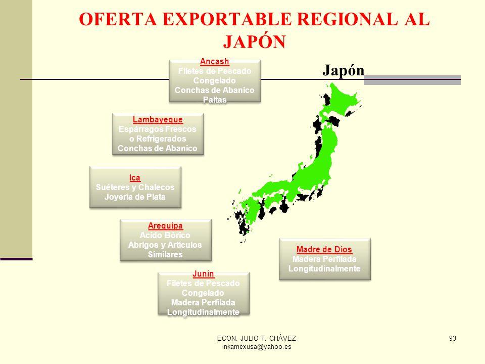 OFERTA EXPORTABLE REGIONAL AL JAPÓN