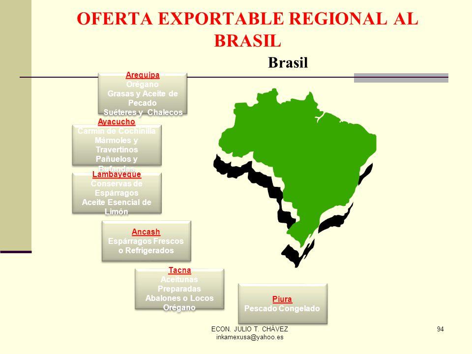 OFERTA EXPORTABLE REGIONAL AL BRASIL