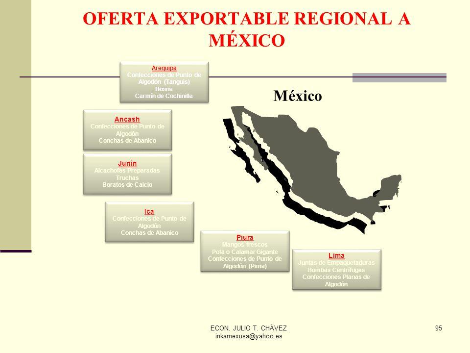 OFERTA EXPORTABLE REGIONAL A MÉXICO