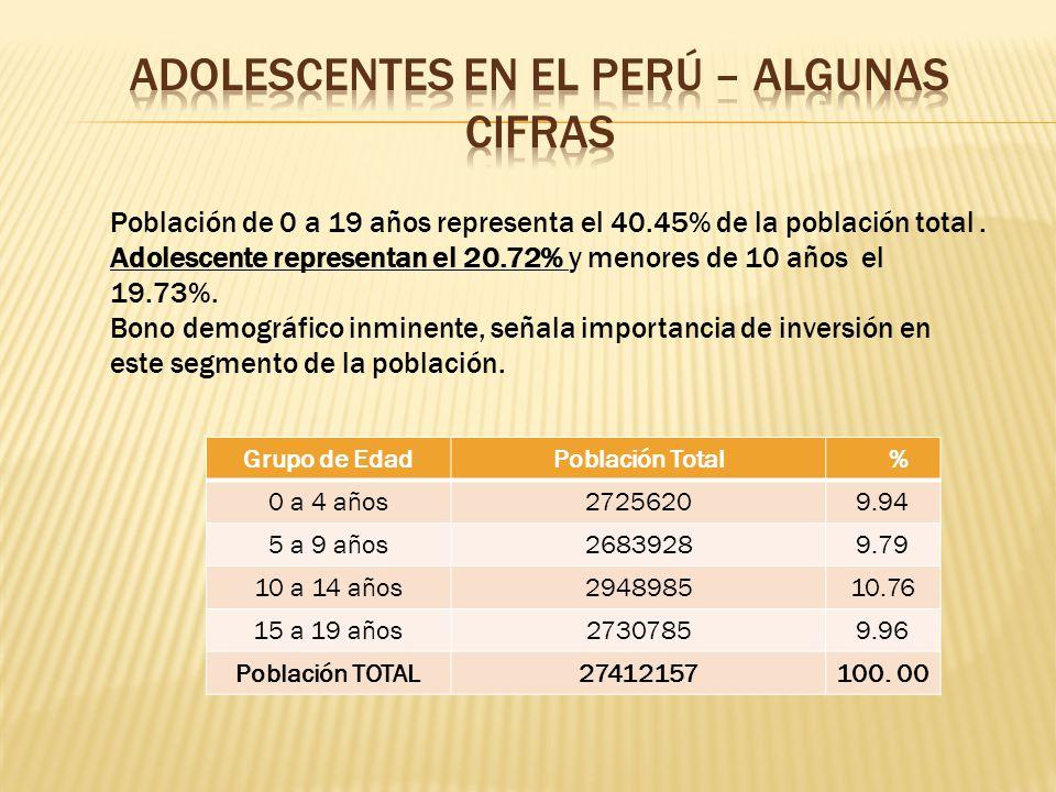 Adolescentes en el Perú – Algunas cifras