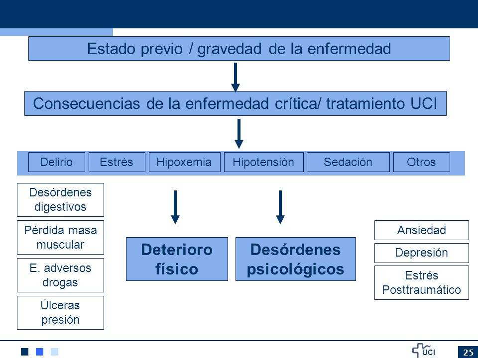 Desórdenes psicológicos