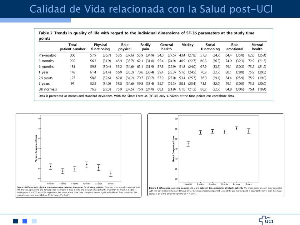 Calidad de Vida relacionada con la Salud post-UCI