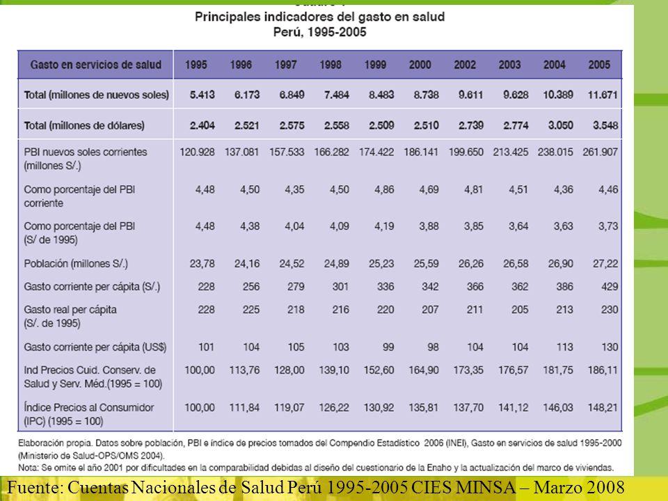 www.forosalud.org.pe Fuente: Cuentas Nacionales de Salud Perú 1995-2005 CIES MINSA – Marzo 2008