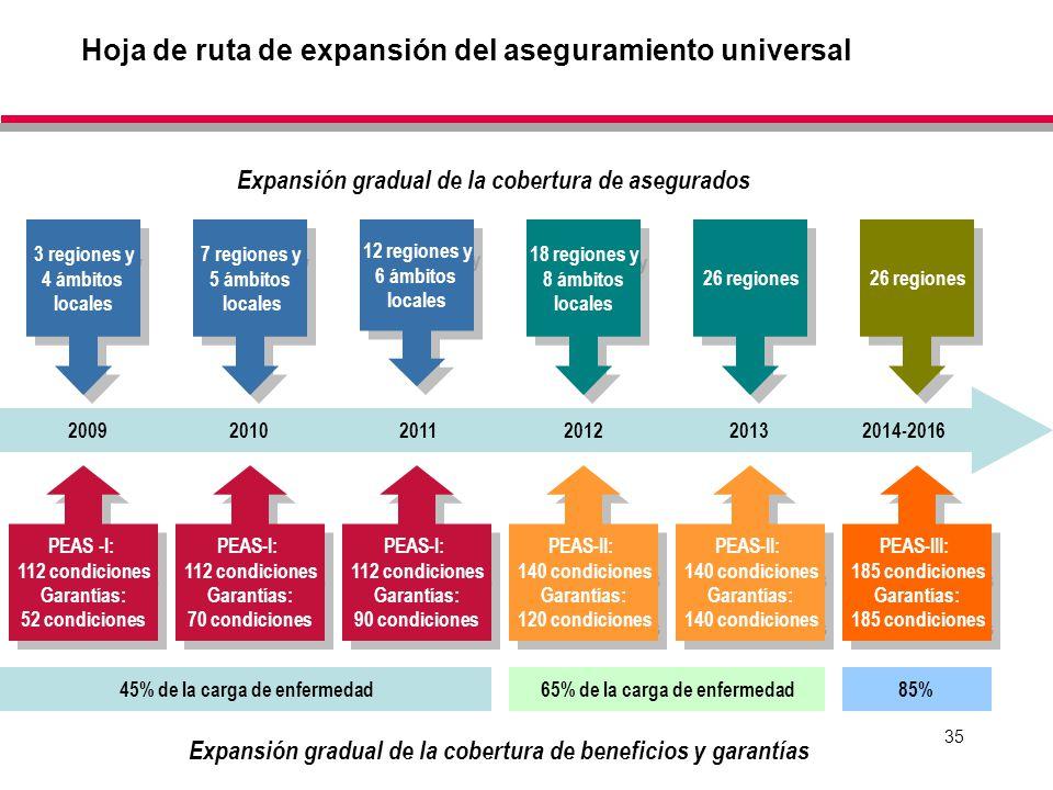 Hoja de ruta de expansión del aseguramiento universal