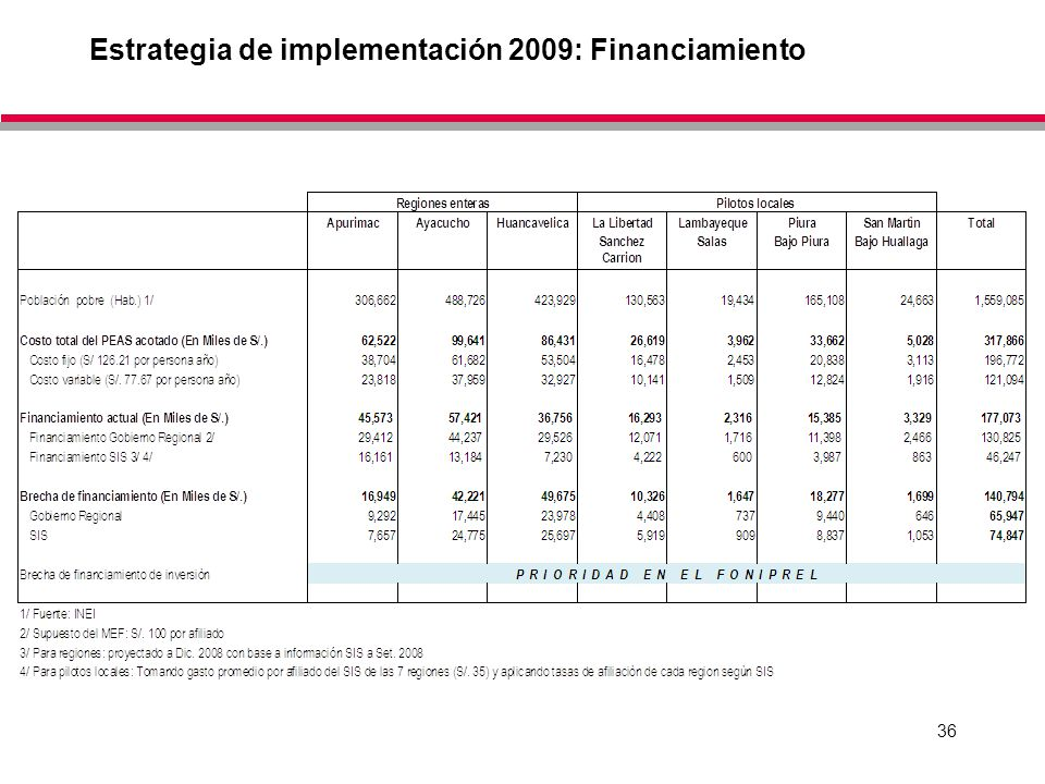 Estrategia de implementación 2009: Financiamiento